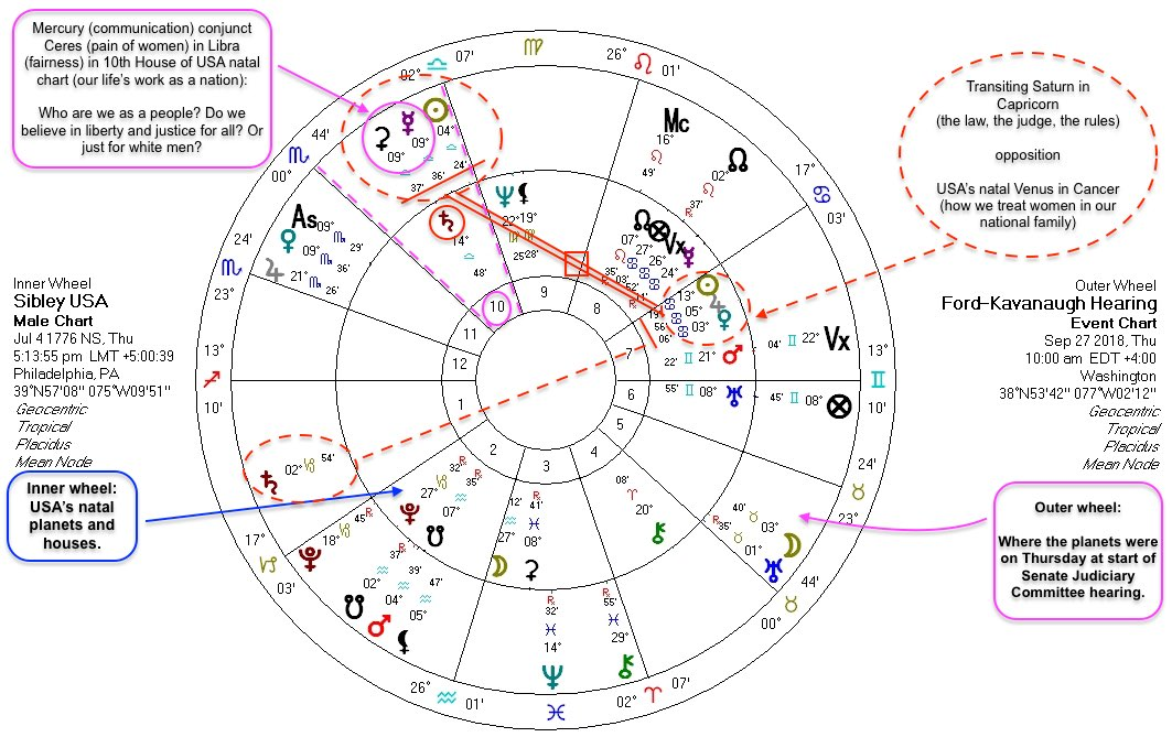 Astrology monthly horoscopes, astrology forecasts, and astrology writing